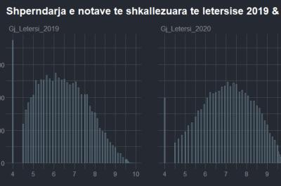 Shperndarja e notave, krahasuar 2019-2020, letersi