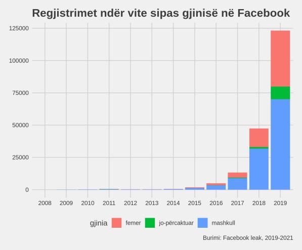 Facebook leak, shqiperia