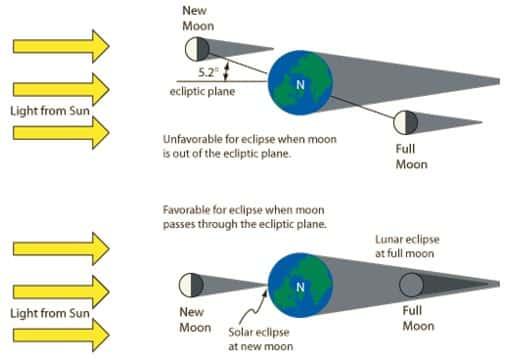 Kemiringan Orbit Bulan