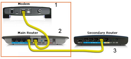 Come Estendere La Rete Wifi
