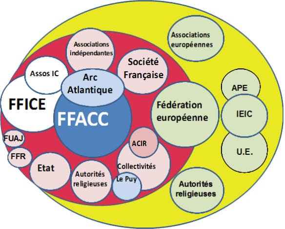 Les associations jacquaires en France et en Europe. Source : site internet de la FFACC