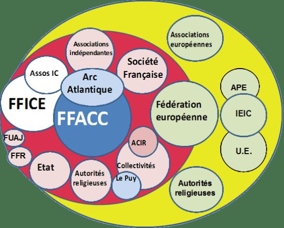 Les associations jacquaires en France et en Europe. Source : site internet de la FFACC