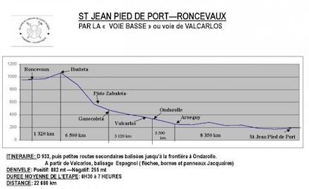 La voie basse par Valcarlos, de Saint-Jean-Pied-de-Port à Roncevaux (source : site Au coeur du Chemin de l'association jacquaire des Pyrénées-Atlantiques)