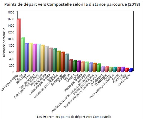 Les 29 principaux points de départ vers Compostelle selon la distance parcourue (2018)