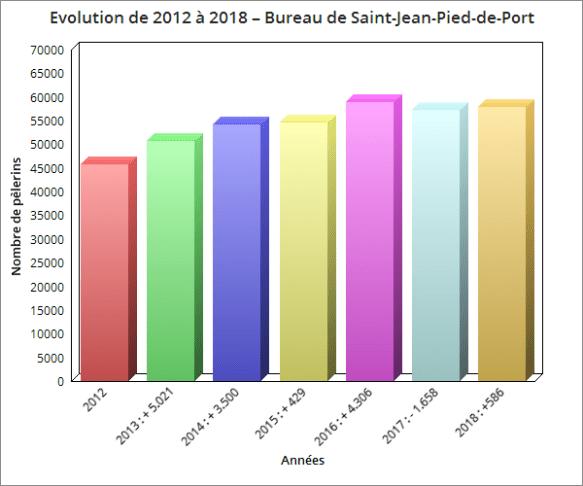 Evolution de 2012 à 2018 – Nombre de pèlerins au bureau de Saint-Jean-Pied-de-Port