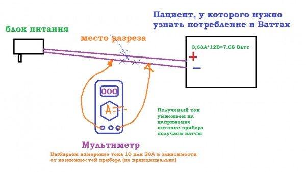 процесс измерения