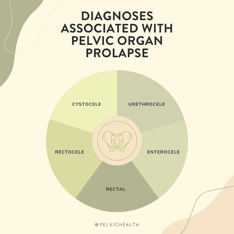 diagnoses associated with pelvic organ prolapse