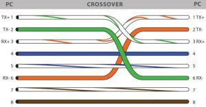Manfaat Jenis Kabel UTP Dalam Jaringan Komputer