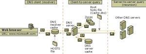 Pengertian dan Fungsi DNS Dalam Jaringan Komputer