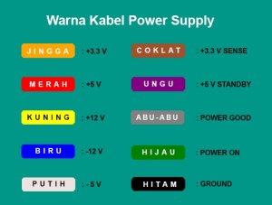 Fungsi Power Supply Serta Jenis-Jenis Konektornya