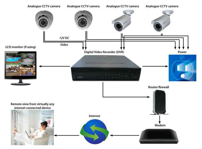 Read more about the article Cara Kerja CCTV