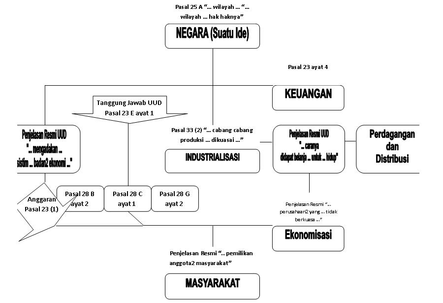 Peta Hubungan Keuangan - Industri - Ekonomi 2