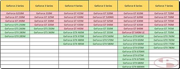 Daftar Mobile GPU Nvidia yang mungkin di unlock. Syarat minimum VRAM 900MB.