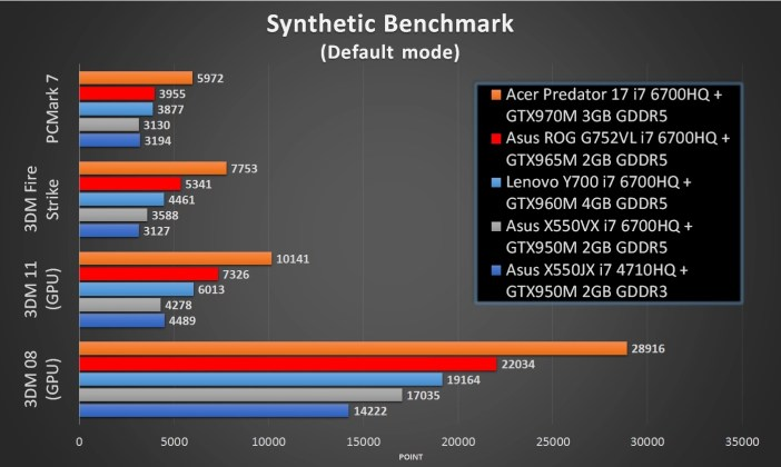 Test Performa Benchmark Asus X550VX