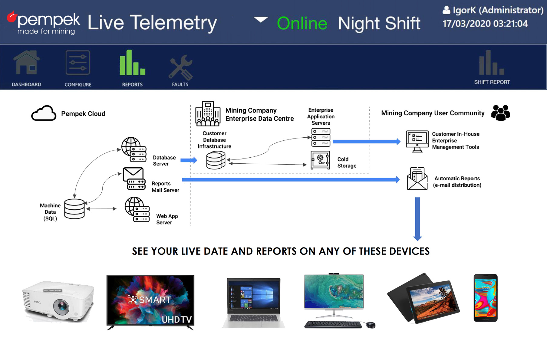telemetry-live-on-multiple-device