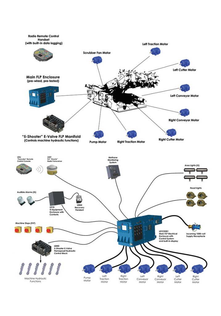 Continuous Miner Control System