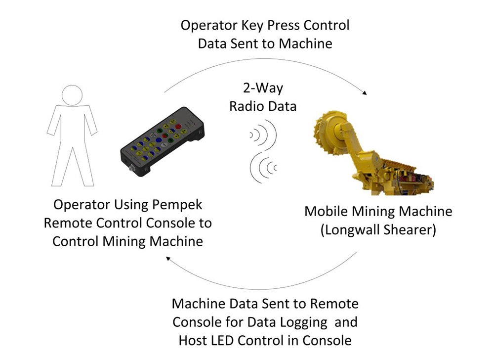 remotes-overview2