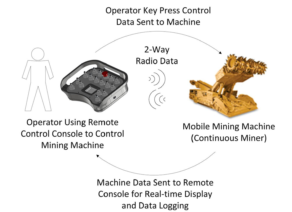 remotes-overview3