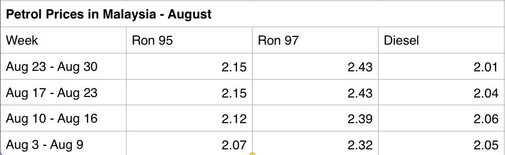 petrol price malaysia august 2017