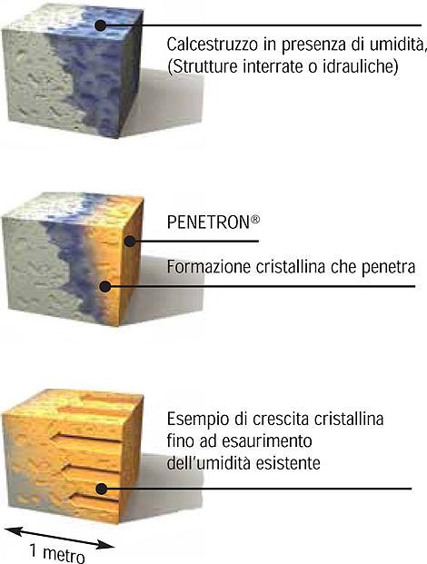 sistema penetron calcestruzzo