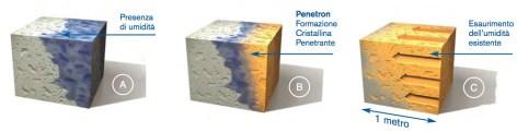 penetron-struttura-integrale