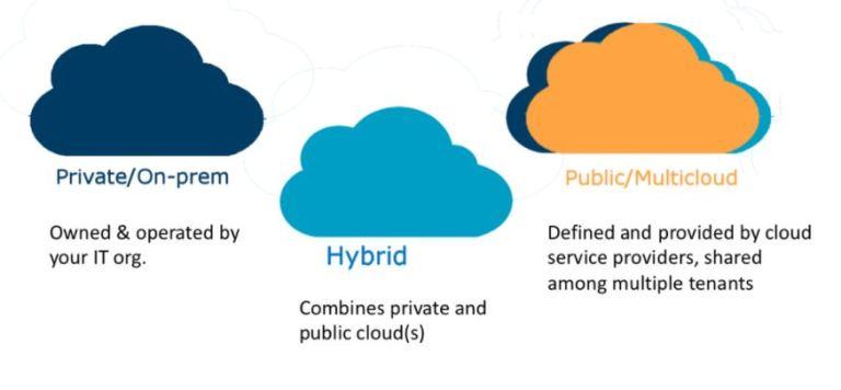 Jenis Cloud Computing