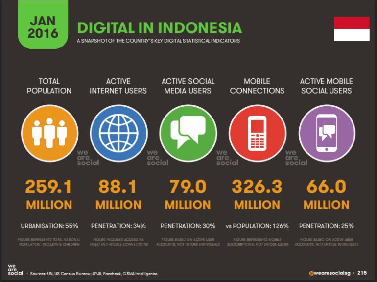data internet Indonesia