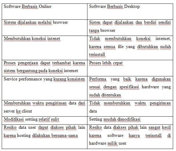 software berbasis online dan dekstop