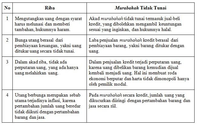 Panduan Murabahah Yang Sesuai Syariah Bagian 1