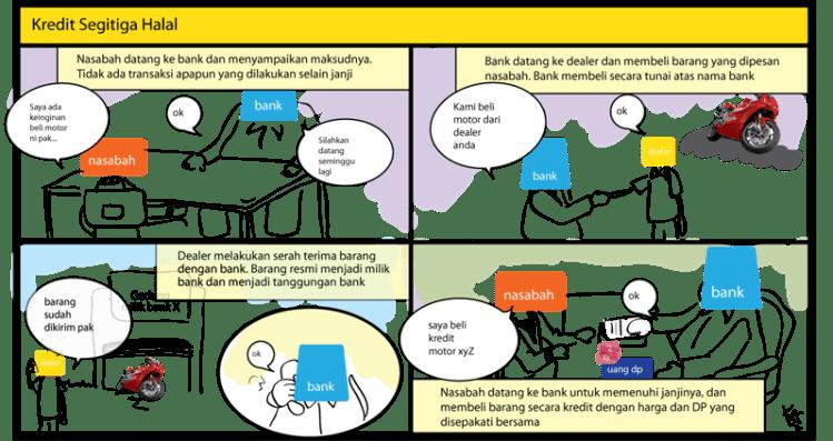 kredit segita halal
