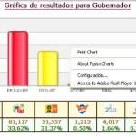 Con un avance de 781 actas (97.82 %) de escrutinio computadas hasta las 5 con 30 minutos de este lunes, el 40.29% de los sufragios son para Marcos Covarrubias de la alianza PAN - PRS seguido casi 7 puntos porcentuales abajo con un 33.62% por Ricardo Barroso del PRI-PVEM y de un Luis Armando Díaz del PRD-PT con el 21.37% de la preferencia computada.