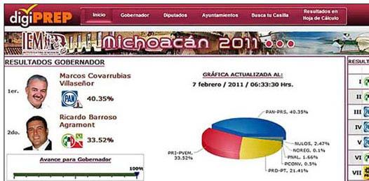 Y Marcos casi gana en Michoacán…muestra PREP michoacano resultados de elección de BCS