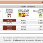 El Programa de Resultados Preliminares (PREP) del Instituto Federal Electoral (IFE) para Baja California Sur (BCS) pone al Partido Revolucionario Institucional (PRI) al frente en la elección de senadores y al Partido Acción Nacional (PAN) a la cabeza en lo que a diputados federales se refiere.