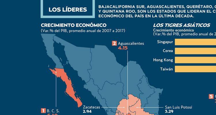 Economía de Baja California Sur crece al ritmo del sudeste asiático