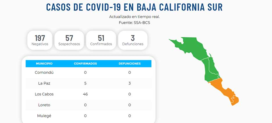 Suben a 46 los casos de COVID19 en Los Cabos
