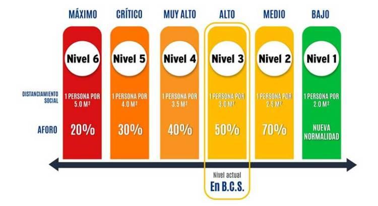 Seguirá BCS en nivel amarillo 3
