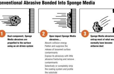 Sponge-Blast - How the technology works