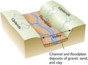 Graphic of a floodplain