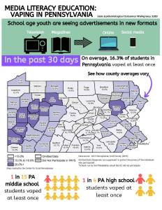 Media Literacy Education: Vaping in Pennsylvania-School age youth are seeing advertisements in new formats