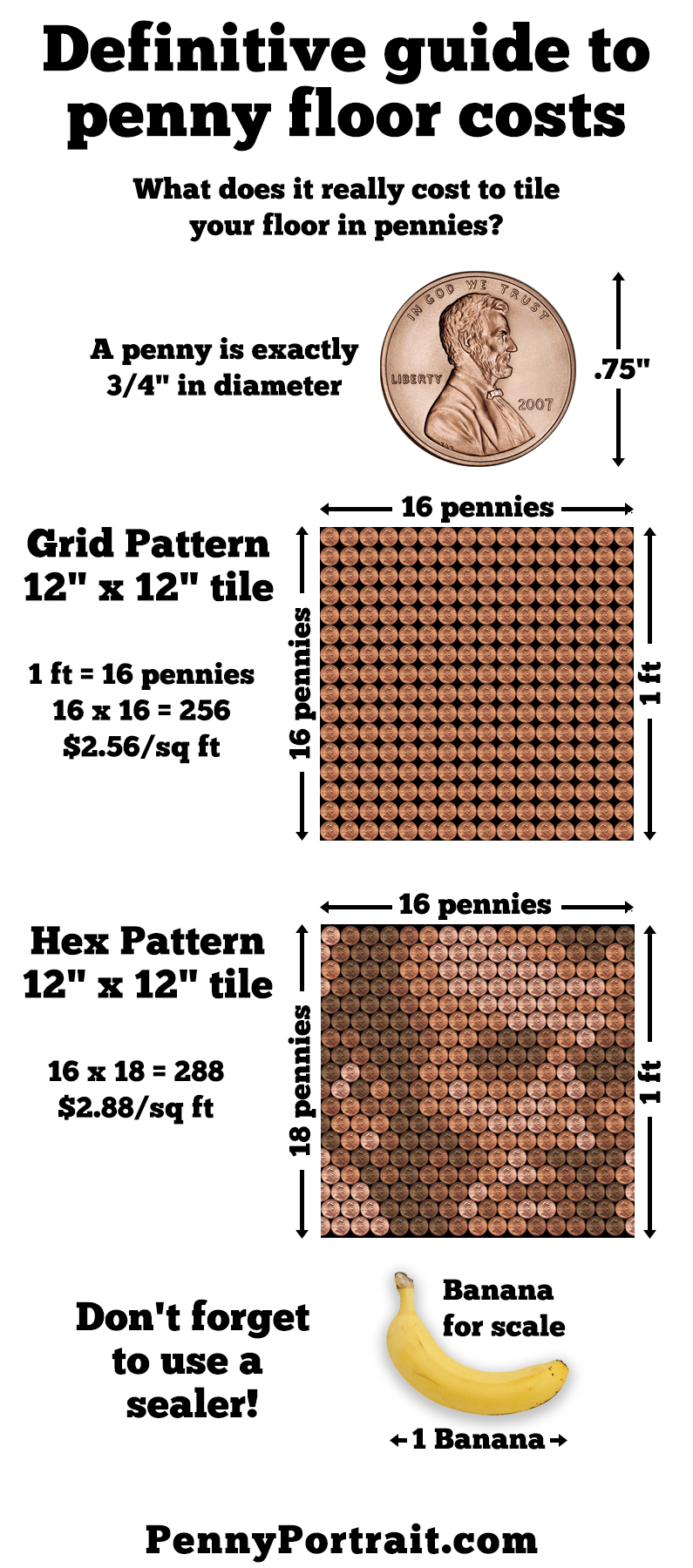 Definitive guide to penny floor costs infographic