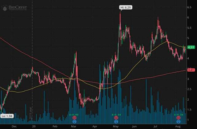 penny stocks to buy insider trading Biocryst Pharmaceuticals Inc. (BCRX stock chart)
