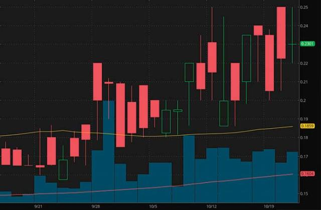 top penny stocks to watch GT Biopharma Inc. (GTBP stock chart)