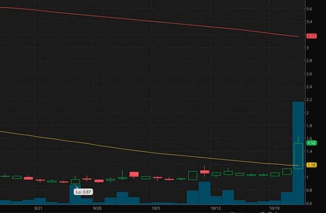 top penny stocks to watch Timber Pharmaceuticals (TMBR stock chart)