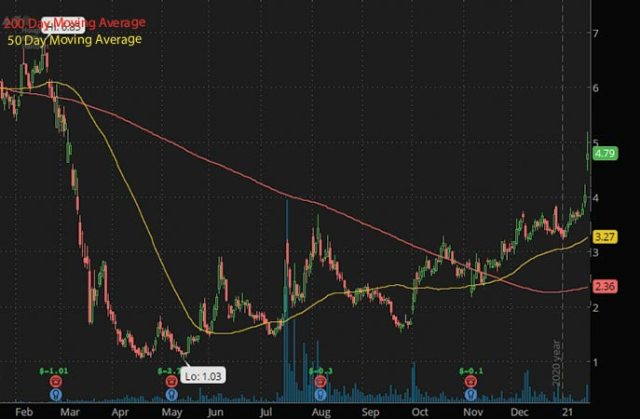 tech penny stocks to buy now Houghton Mifflin Harcourt Co. HMHC stock chart