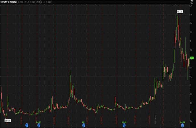 Penny Stocks to Watch Novan Inc. (NOVN Stock Chart)