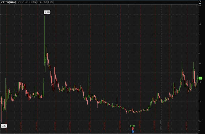 Penny_Stocks_to_Watch_Allied_Esports_Entertainment_Inc_AESE_Stock
