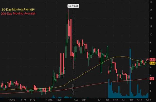 best biotech penny stocks to watch right now GT Biopharma Inc. GTBP stock chart