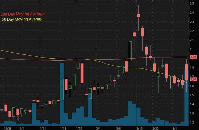 best penny stocks to watch right now Soligenix Inc. SNGX stock chart