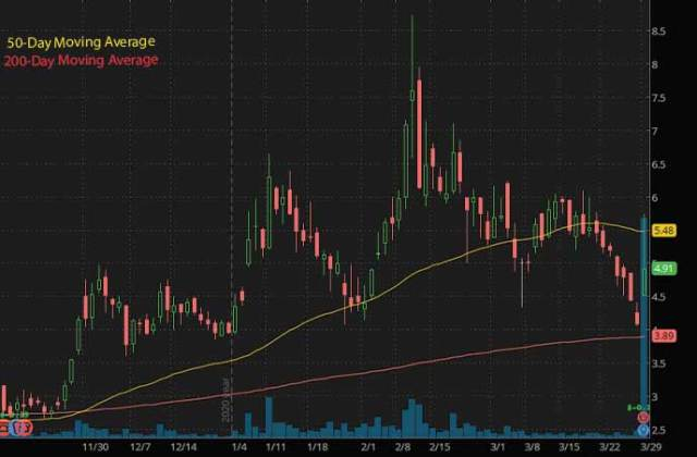 marijuana penny stocks to watch Greenlane GNLN stock chart
