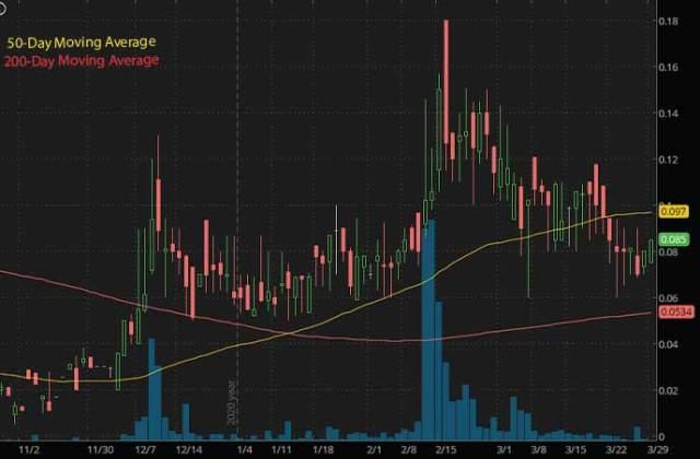 marijuana penny stocks to watch Pharmadrug Inc. LMLLF stock chart